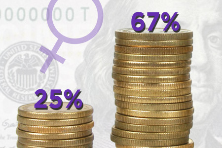 How Do Women Entrepreneurs Finance Their Microbusiness? Infographic