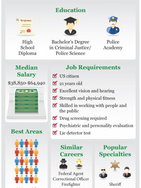 How do you become a Police Officer Infographic