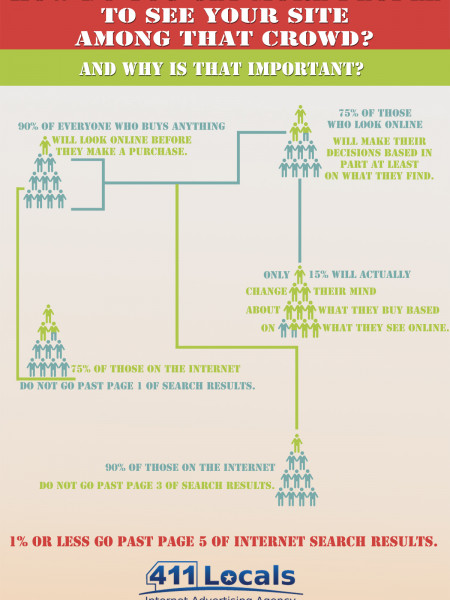 How do you get more people to see your site among that crowd? Infographic