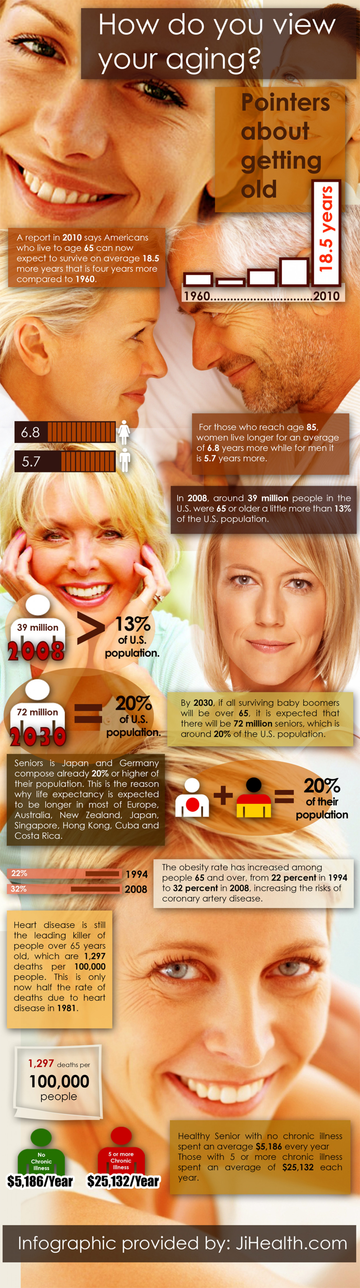 How do you view your aging? Pointers about getting old  Infographic