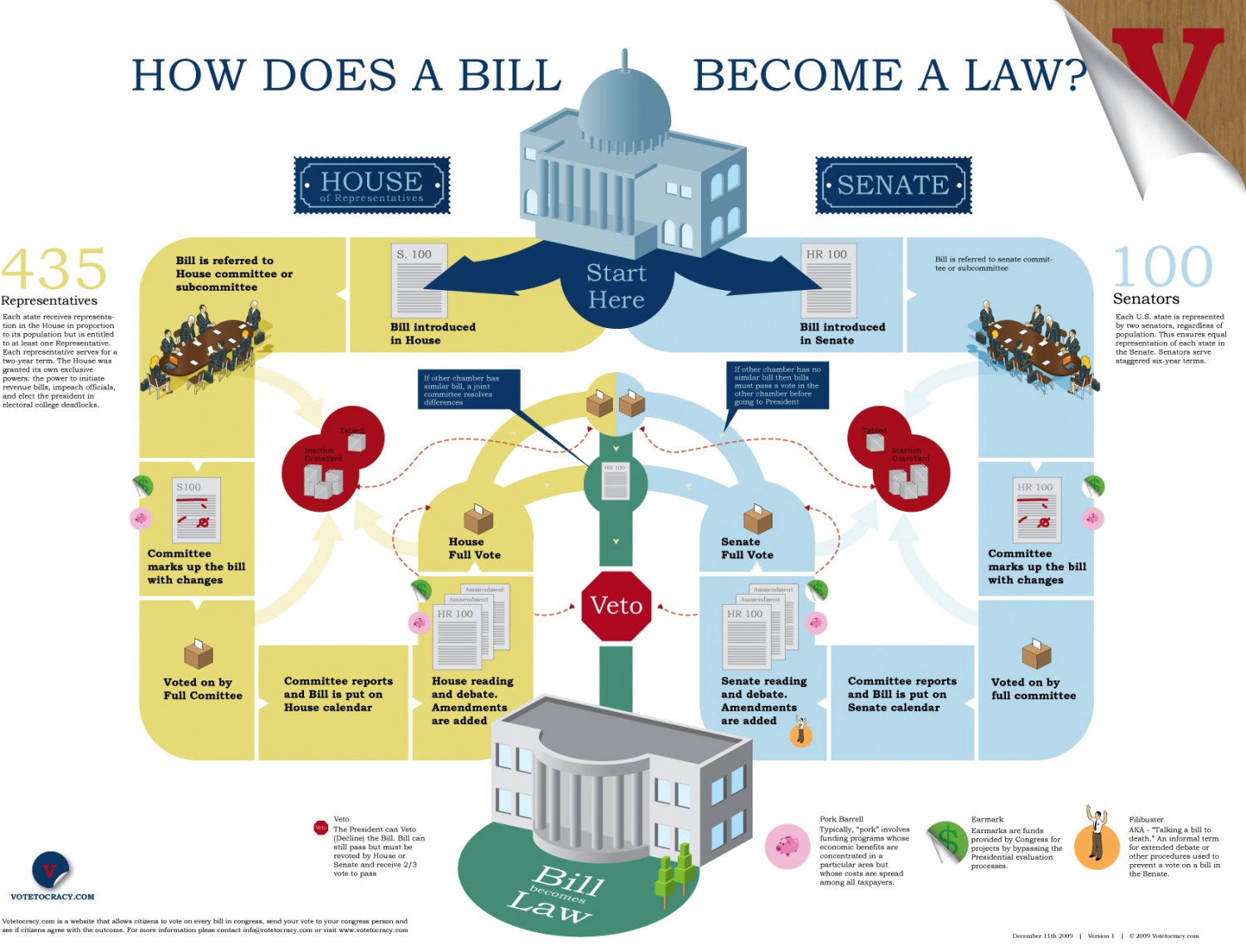 How Does a Bill Become a Law?  Infographic