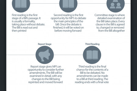 How Does A Bill Become Law In The United Kingdom? Infographic