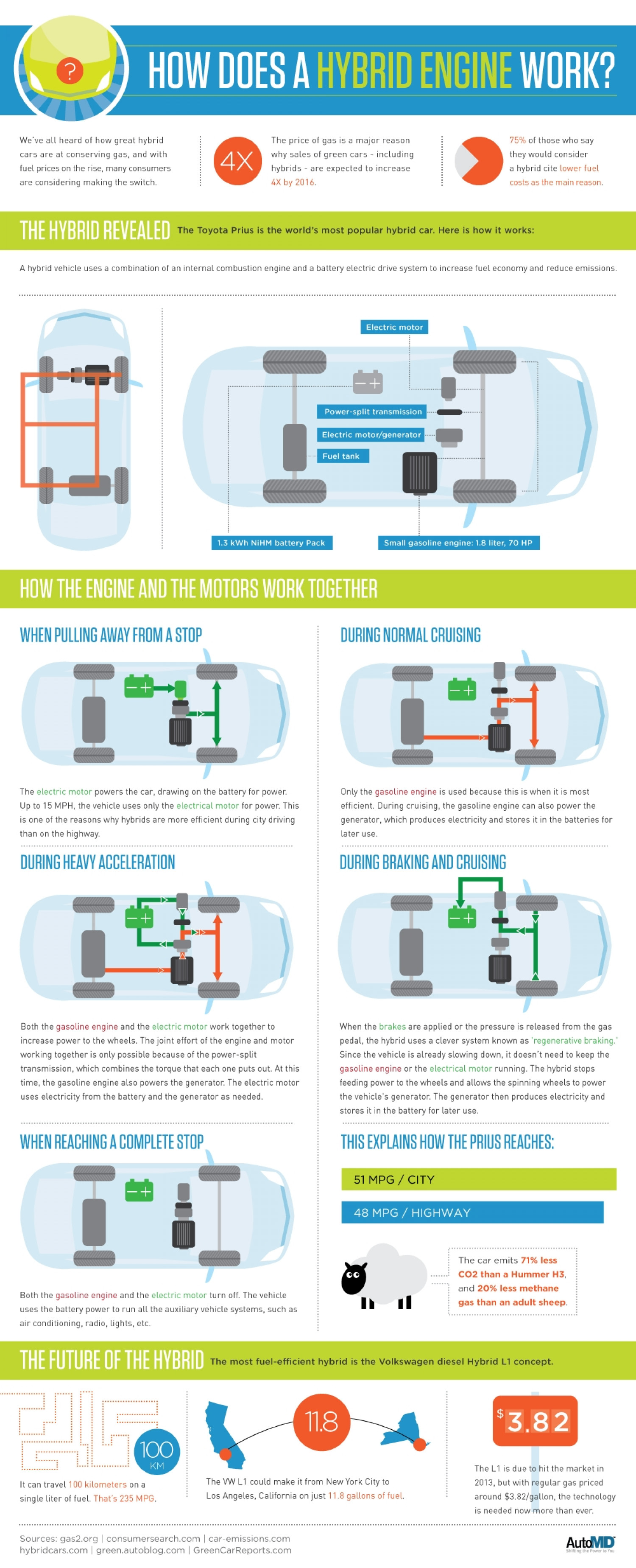 How Does a Hybrid Car Engine Actually Work? Infographic