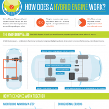 How Does a Hybrid Engines Work? Infographic