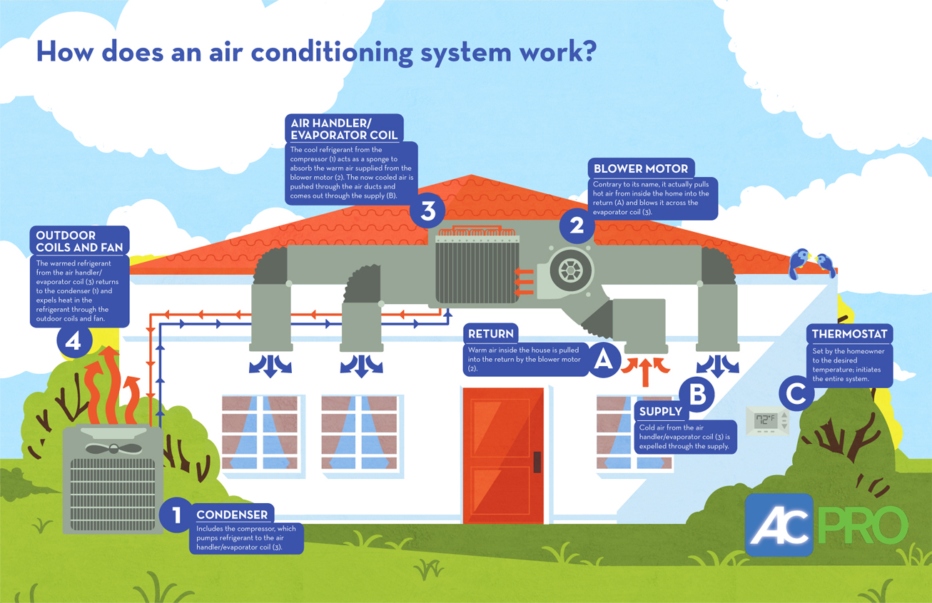 How Does Air Conditioning Work #BA3911