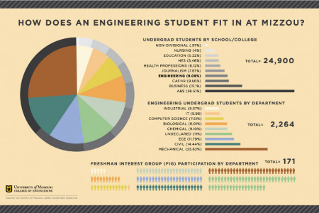How does an engineering student fit in at Mizzou? Infographic