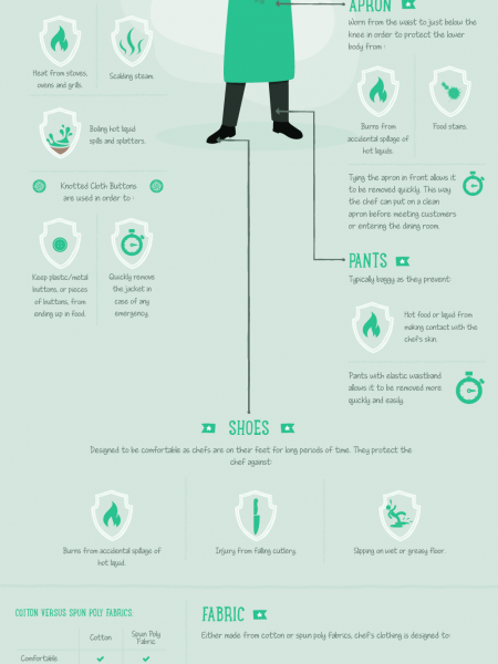 How Does Chef Clothing Protect Chef in The Kitchen? Infographic
