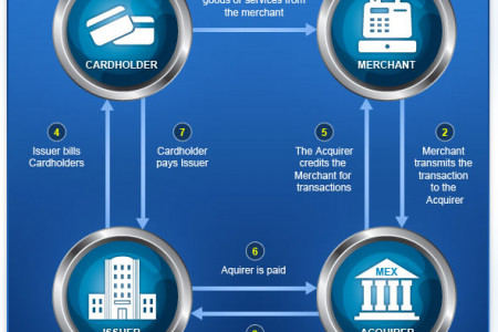 How Does Credit Card Processing Work  Infographic
