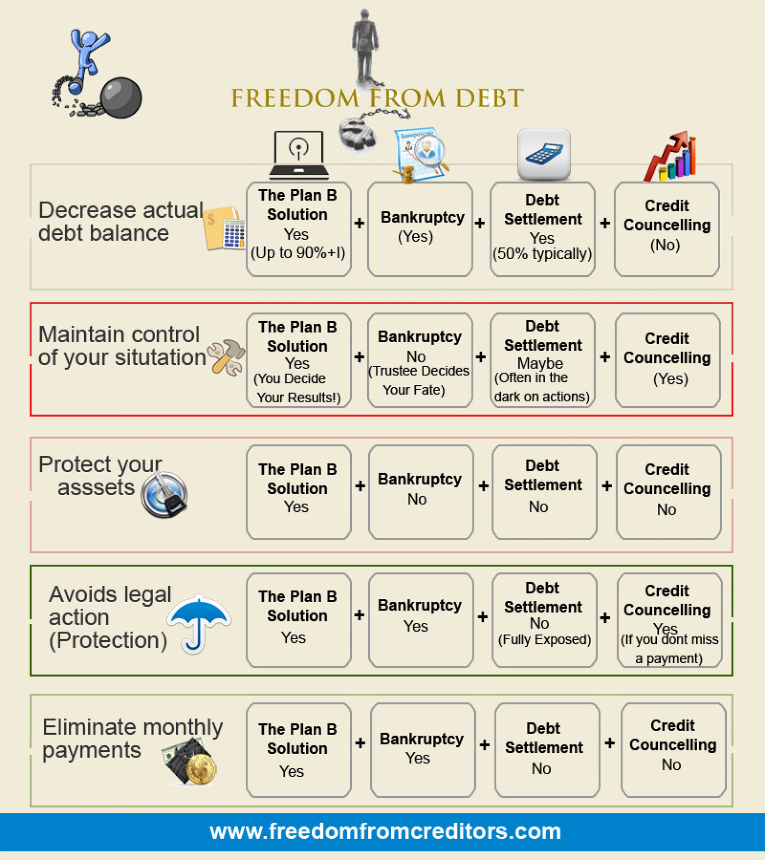 How Does Debt Settlement Work? Infographic