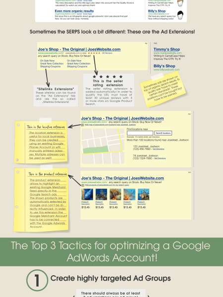 How does Google AdWords work? Infographic