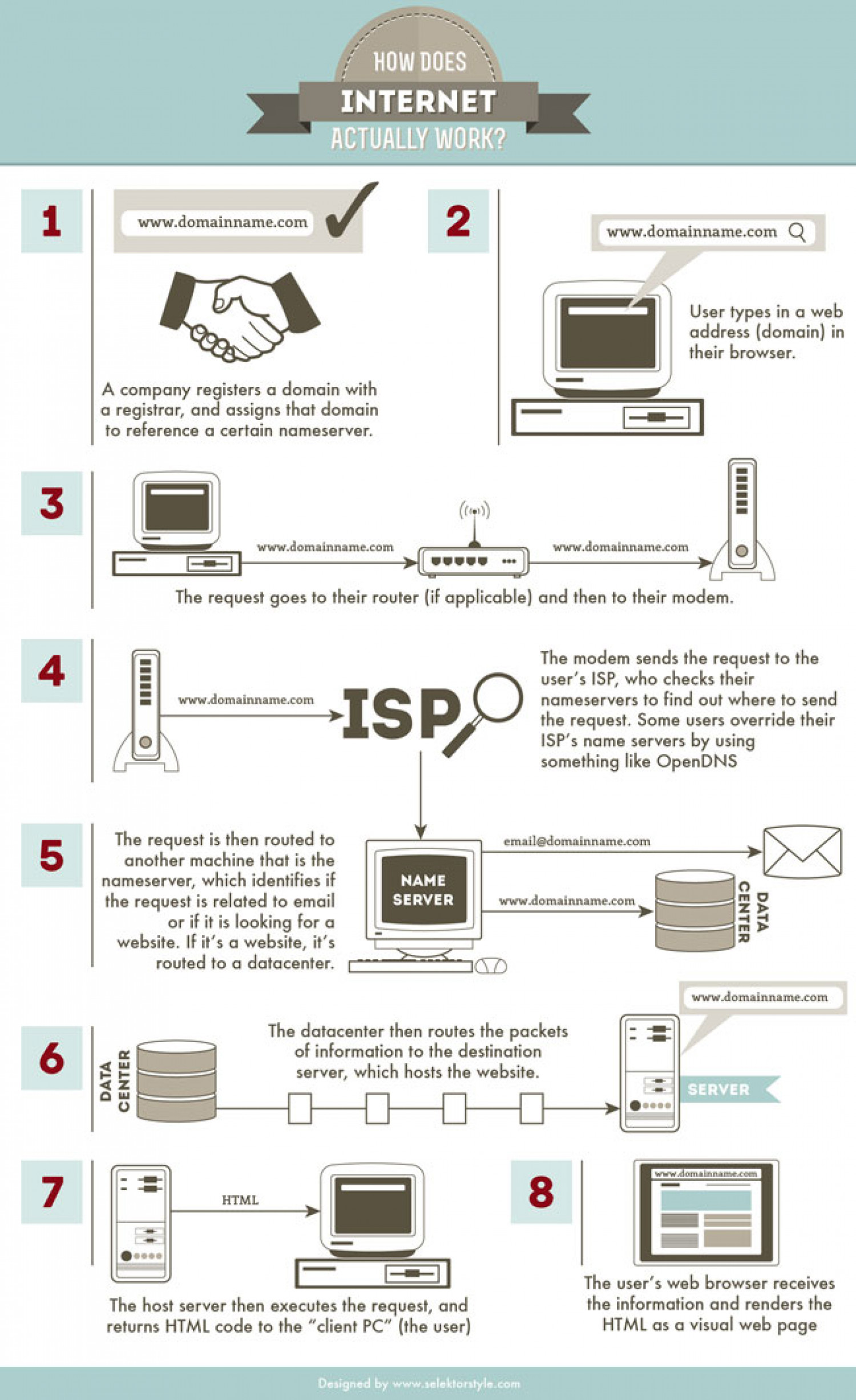 how does internet works How does tv box work before using a tv box, you should connect it to a tv and then setup to the internet via ethernet cable or wifi after a box is connected to a tv, and the internet, apps can be installed.