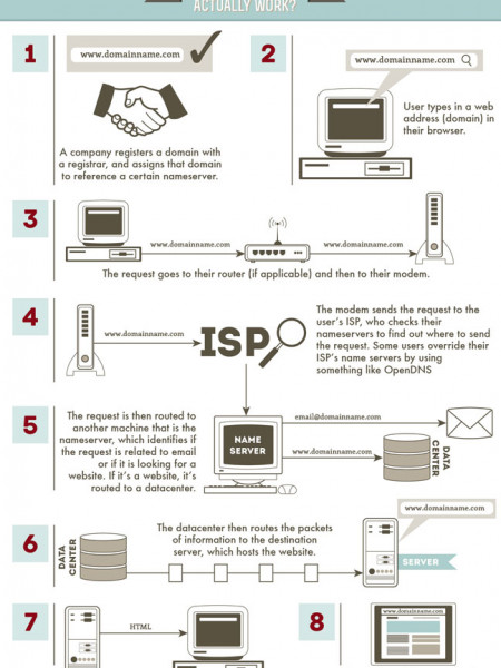 How does internet work? Infographic