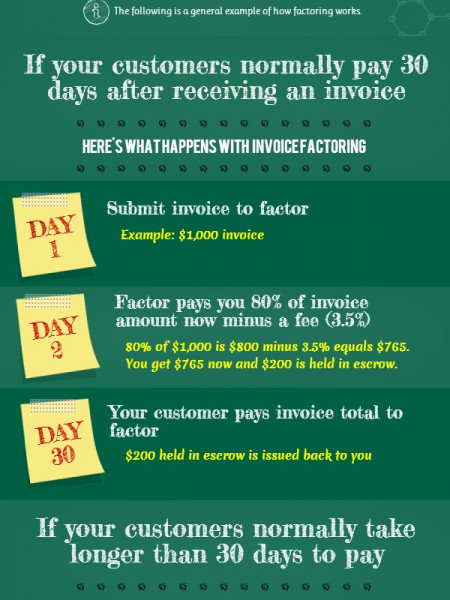 Invoice Factoring Demystified Infographic