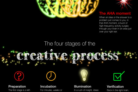 How does our brain make ideas? Infographic