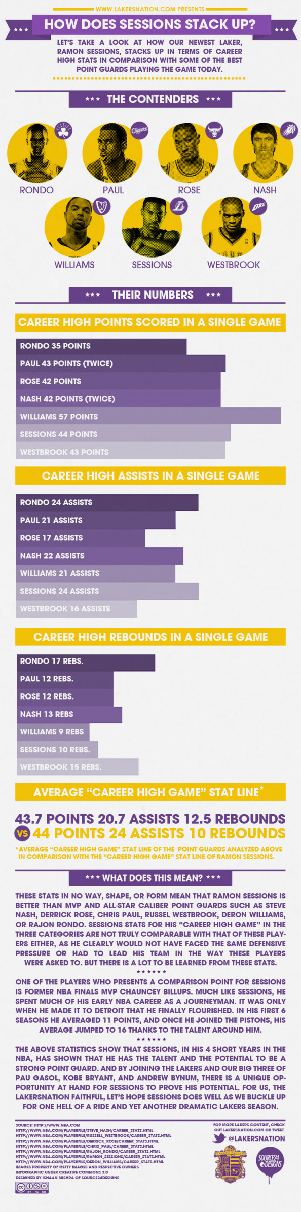 How does Ramon Sessions Stack up in the NBA? Infographic