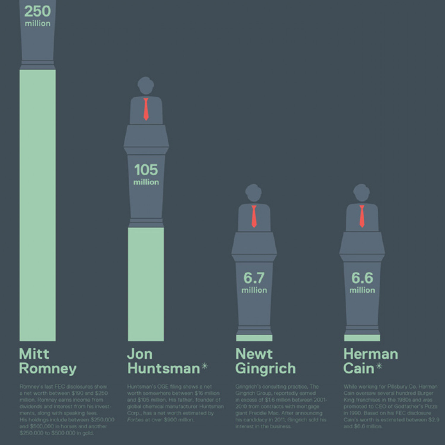 How Does Romney's Wealth Compare to Other Candidates?  Infographic