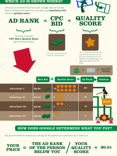 How Does the AdWords Auction Work? Infographic