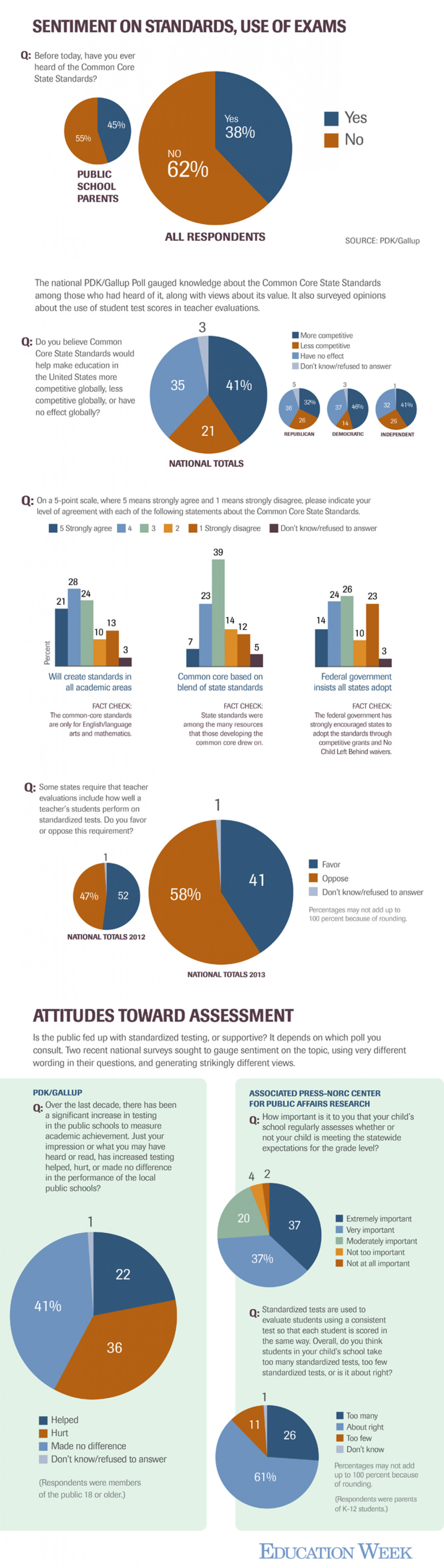 How Does the American Public Feel About Marquee Education Issues? Infographic