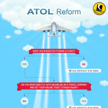 How Does The ATOL Re-from Affect You  Infographic