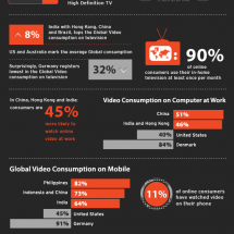 How Does the World Consume Videos? Infographic
