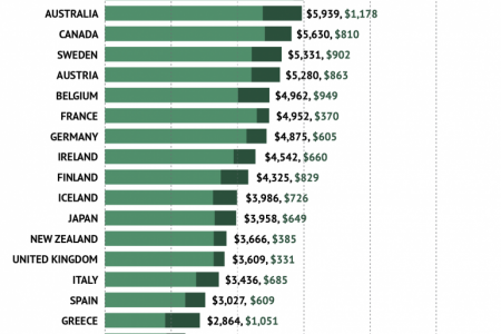 How Does US Healthcare Spending Compare To Other Countries? Infographic