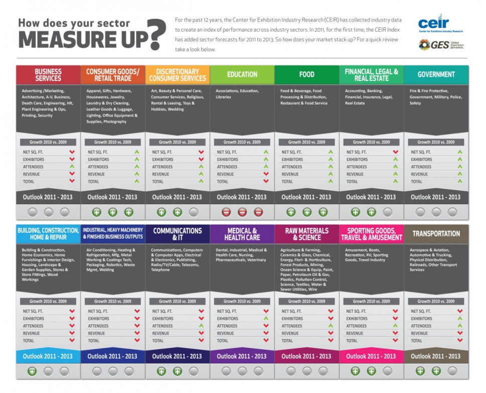 How Does Your Sector Measure Up? Infographic