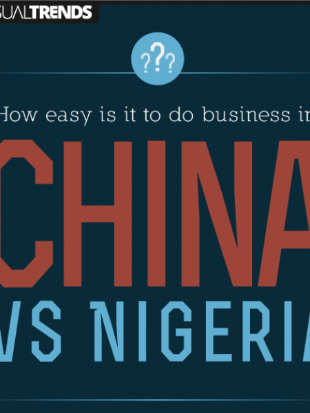 How easy is it to do Business in China vs. Nigeria? Infographic