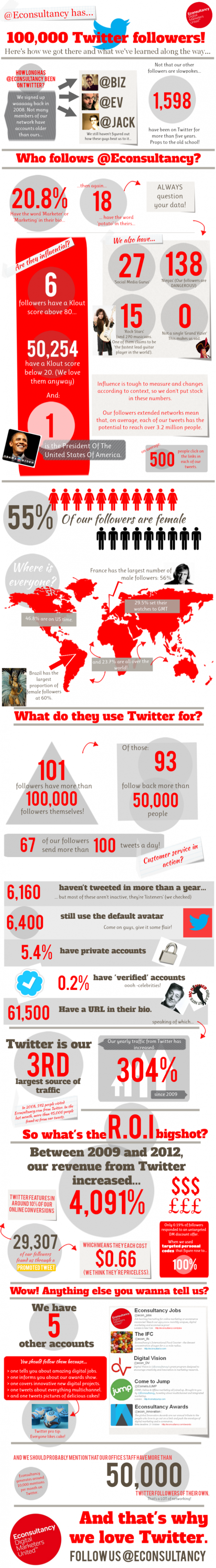 How @Econsultancy got 100,000 Twitter followers  Infographic