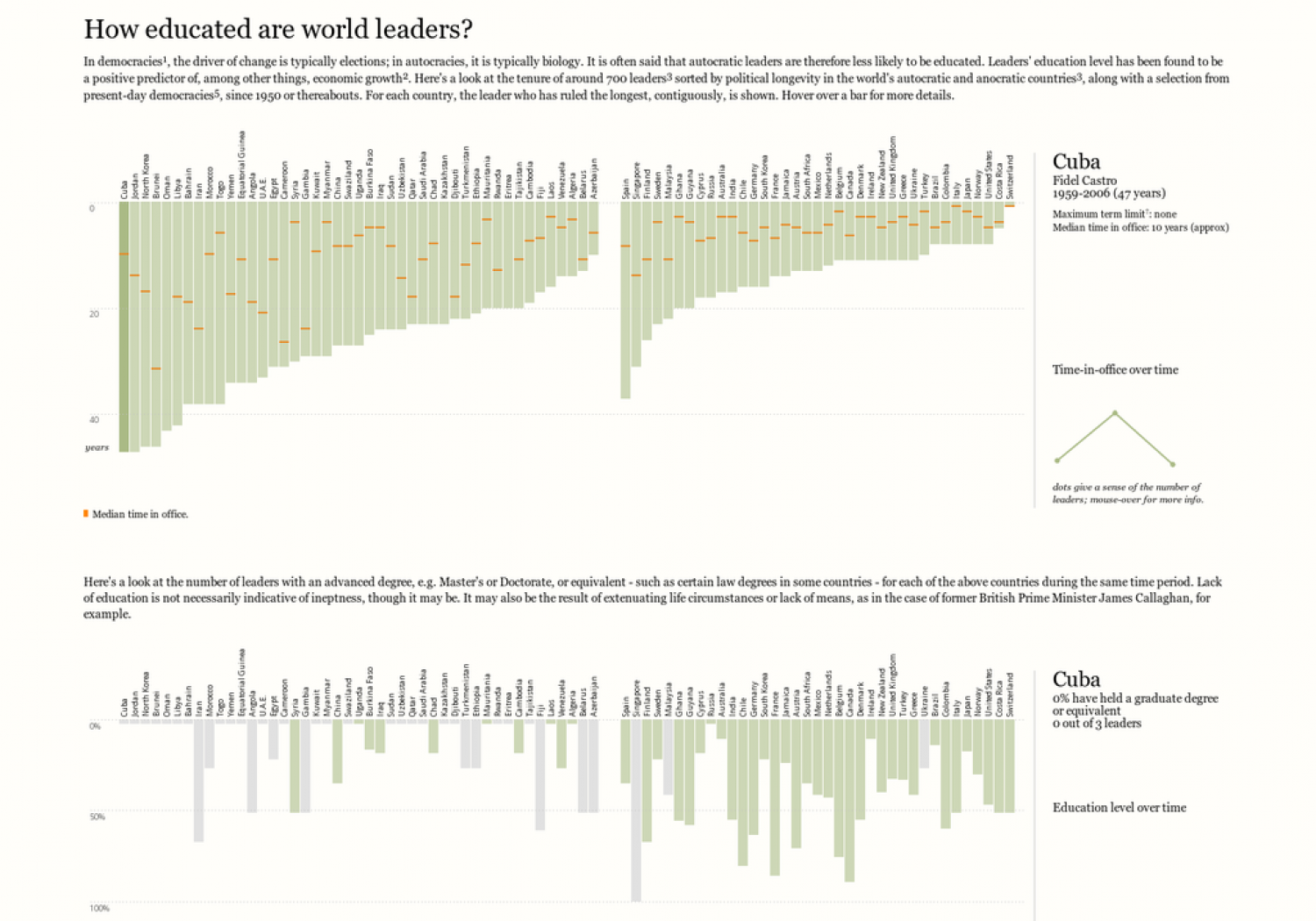 How educated are world leaders? Infographic