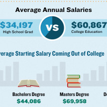 How Education Can Affect Your Income Infographic