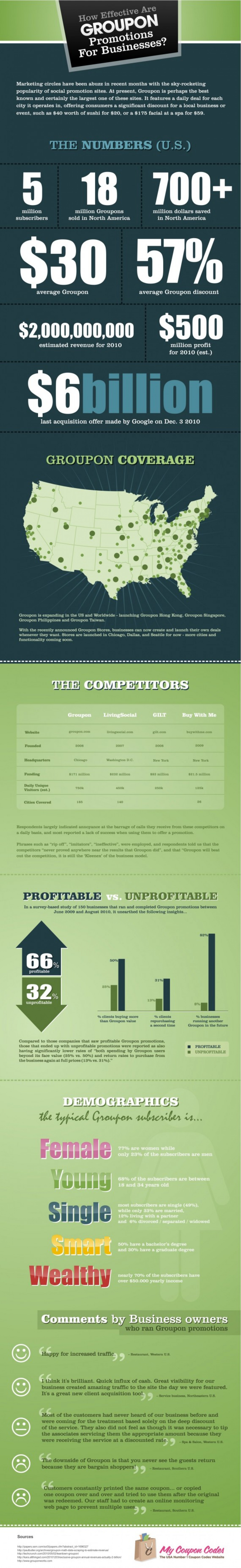 How Effective are Groupon Promotions Infographic