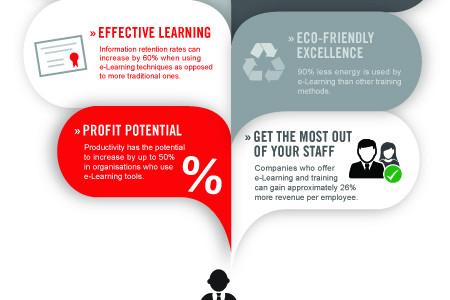 How Effective is eLearning Infographic