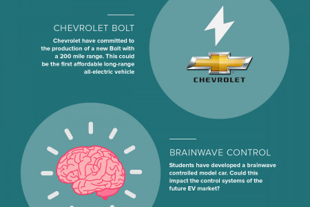 How electric vehicles are changing the world Infographic