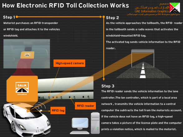 How Electronic RFID Toll Collection Works