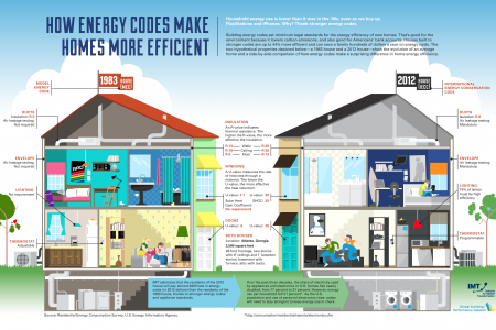 How Energy Codes Make Homes More Efficient Infographic