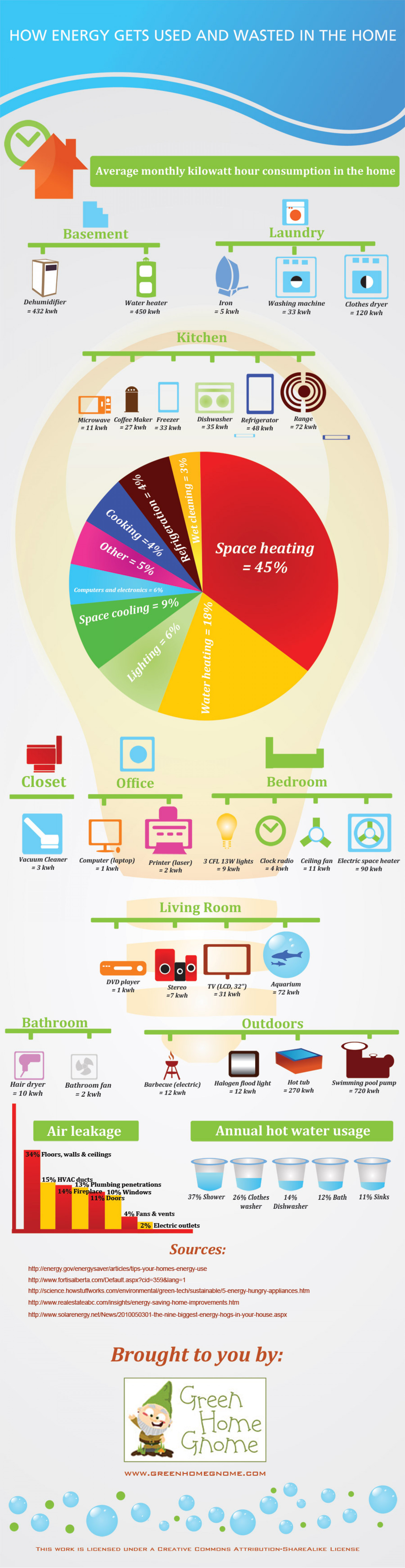 How energy gets used and wasted in the home Infographic