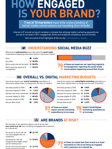 How Engaged is Your Brand? Infographic