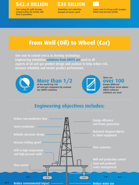 How Engineering Simulation Improves The Design of Oil and Gas Equipment and Processes Infographic