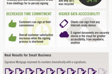 How e-Signatures Give You The Competitive Edge Infographic
