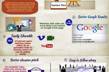 How explainer videos can help to increase Sales and Customer Awareness Infographic