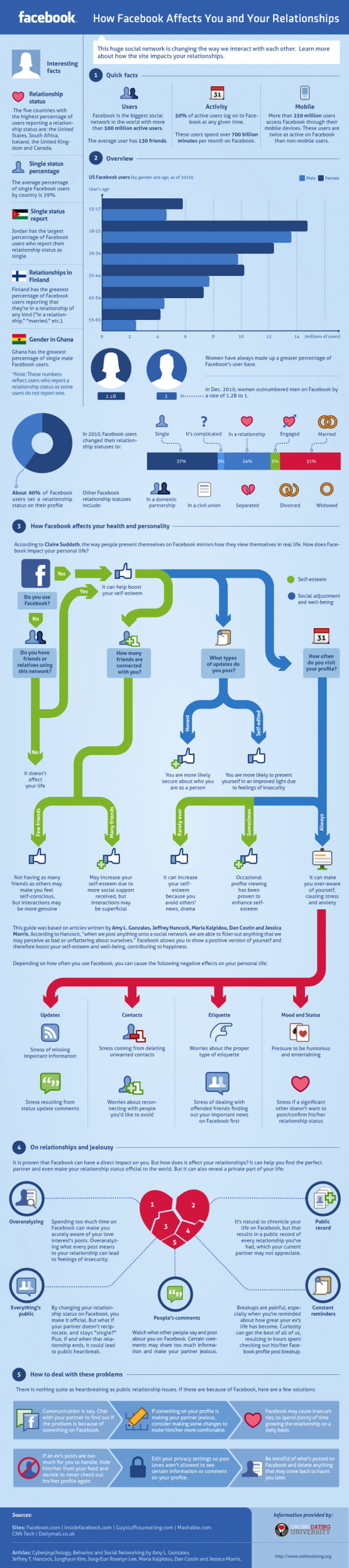How facebook affects you and your relationships?  Infographic