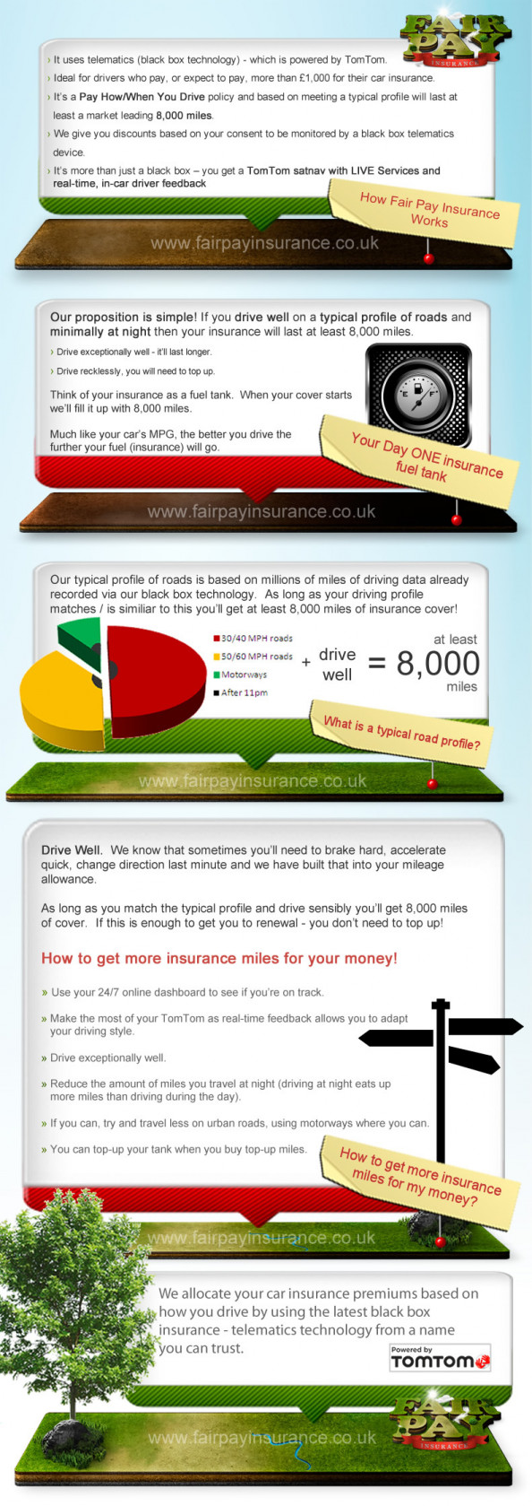 How Fair Pay's Black Box Insurance Works Infographic