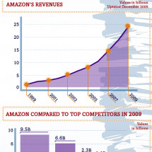 How Far Amazon Has Come Infographic