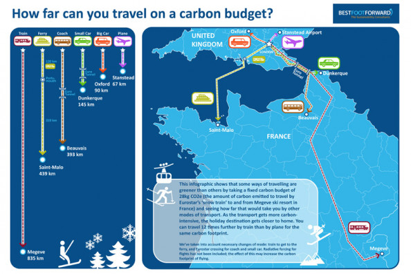 How far can you travel on a travel budget? Infographic