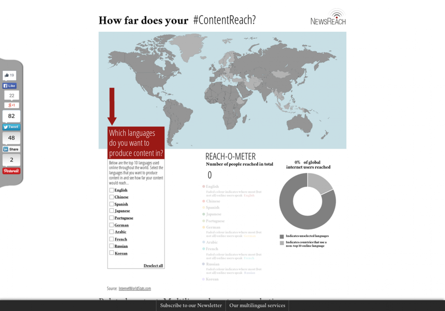 How far does your #ContentReach? Infographic