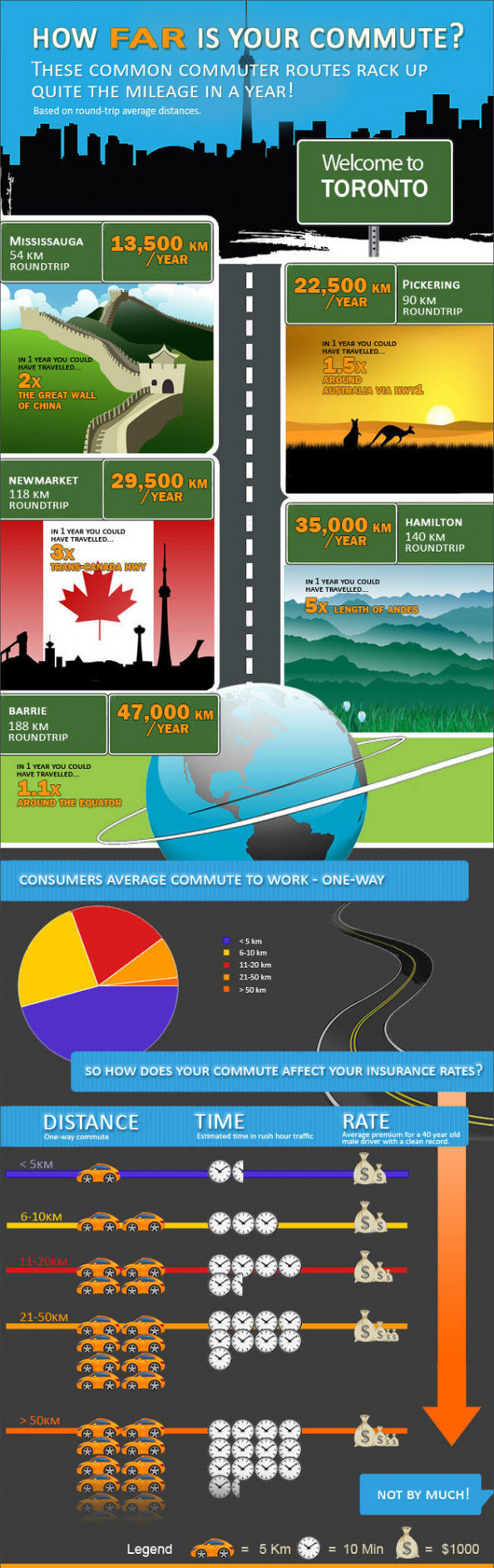 How Far is Your Commute? Infographic