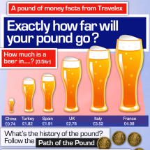 How far will your money go? Infographic