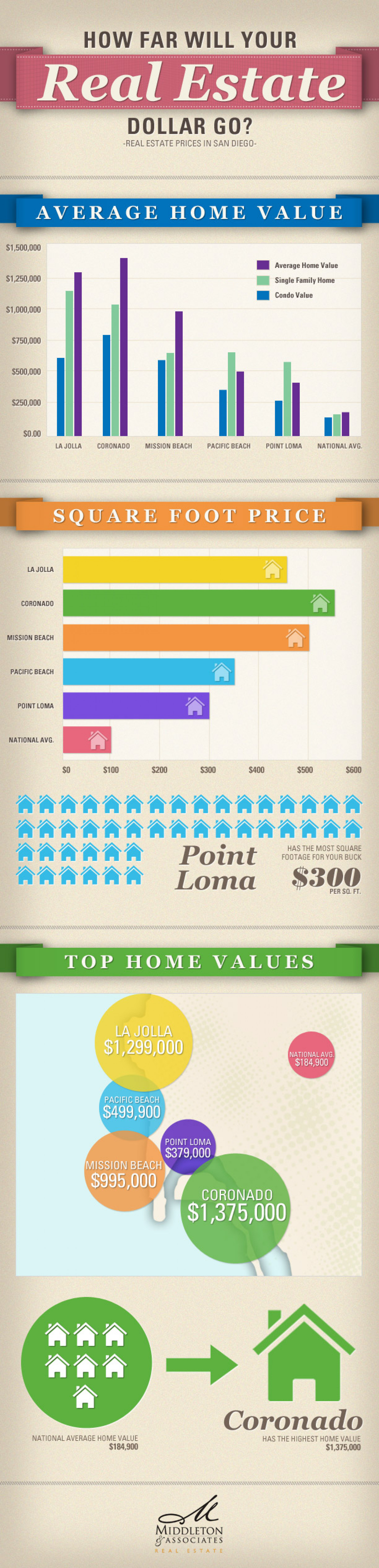How Far Will Your Real Estate Dollar Go? Infographic