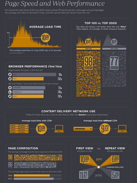 How Fast Are the Top 2,000 E-commerce Websites? Infographic
