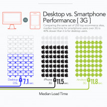 How Fast Do Websites Really Load for Mobile Users? Infographic